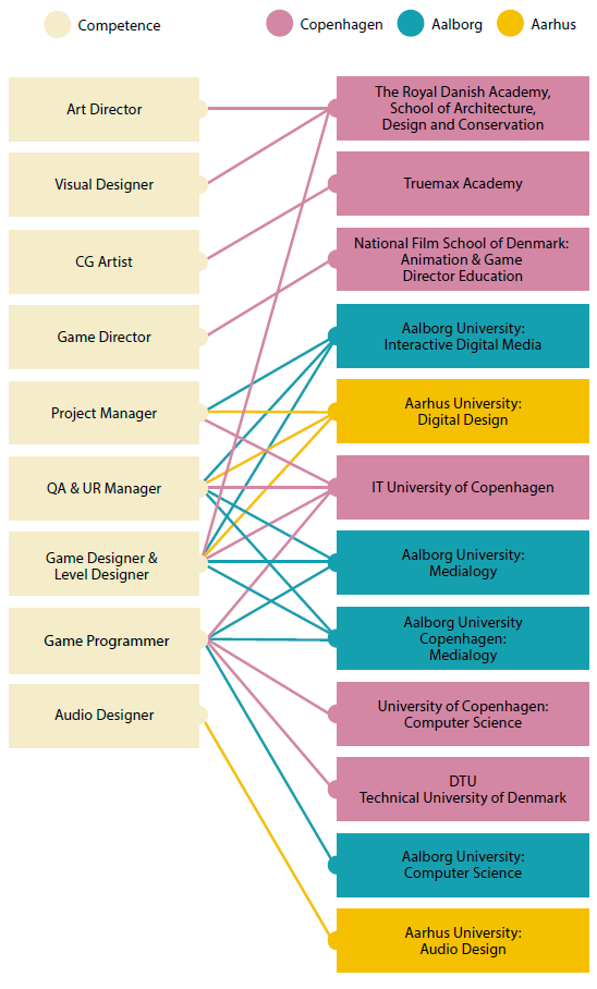 DADIU-competences-institutionsHR-2019.png