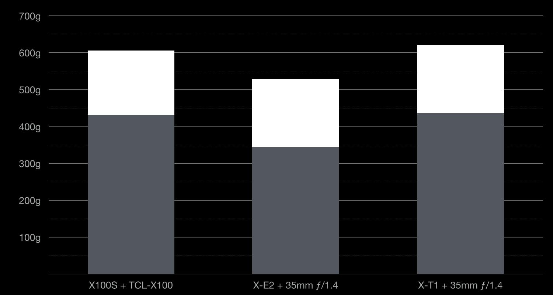 x100s_tcl_vs_35mm