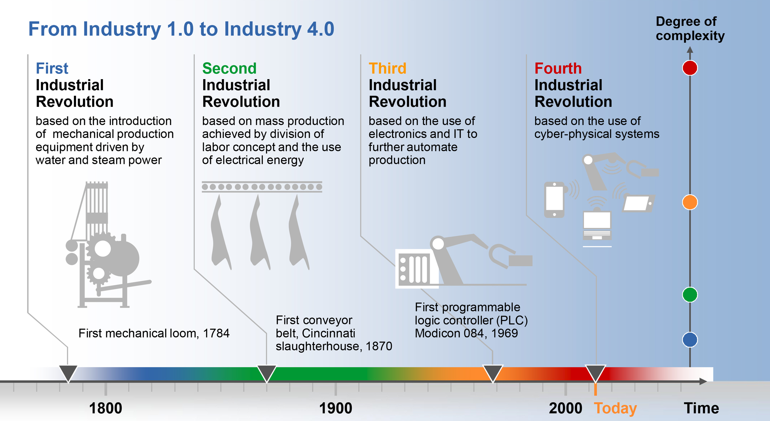 Industrial Revolution Timeline (click to enlarge)