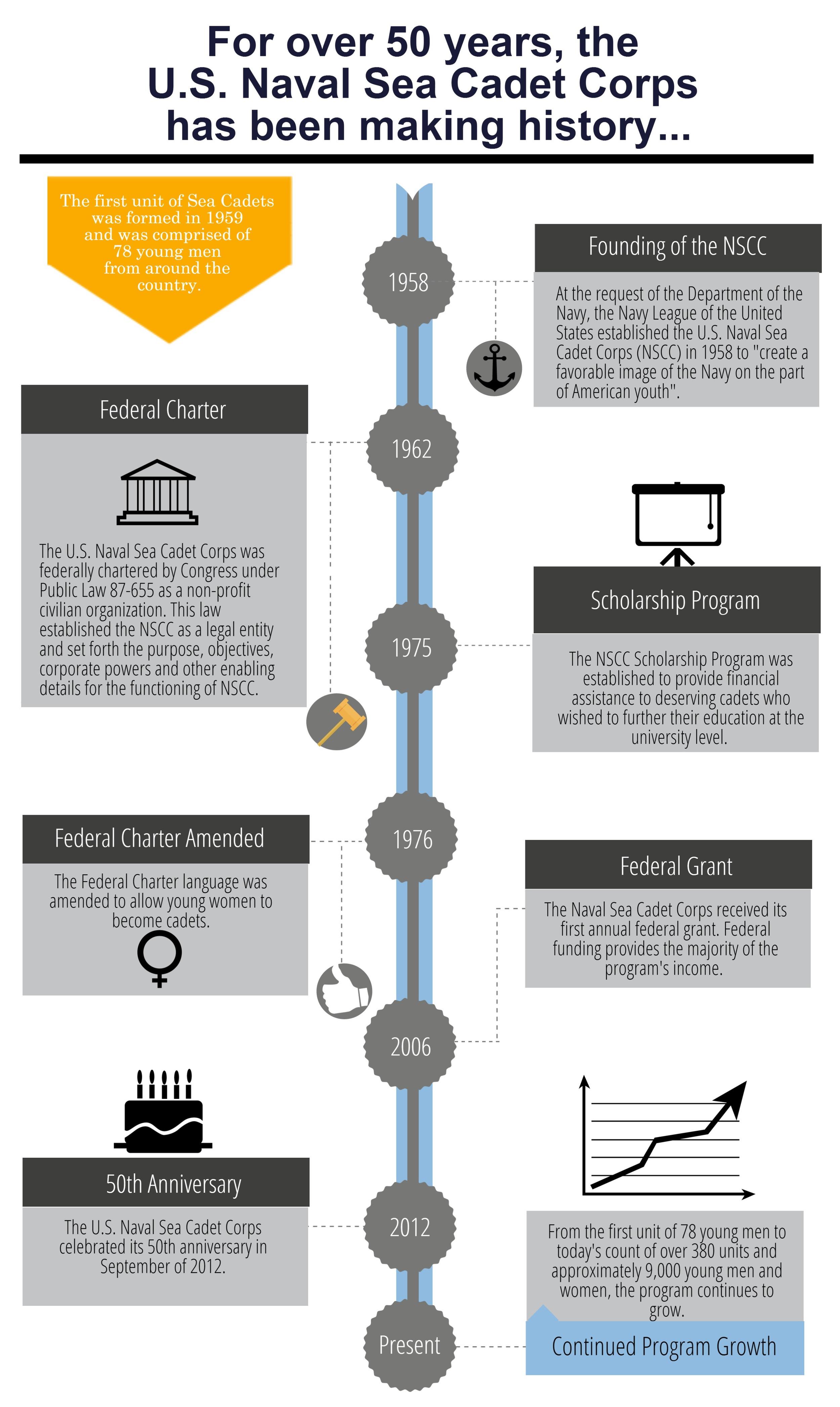 USNSCC Historic Timeline (1).jpg