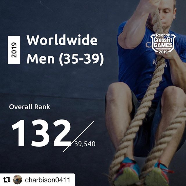 #Repost @charbison0411 with @get_repost ・・・ Bring on the #crossfitgames age qualifier!!! Got my goal of qualifying in the top 200!! I did it...that's all I had to do all year!! Was a little worried after that pitiful first workout but managed to come back!  #crossfit #masters @comptrainmasters @comptrain.co #alloneanddone #letsgo #letthemallbeheavyworkouts  We are beyond proud of Coach Chris for crushing his goal to be in top 200!! Keep it up now...😎🤩