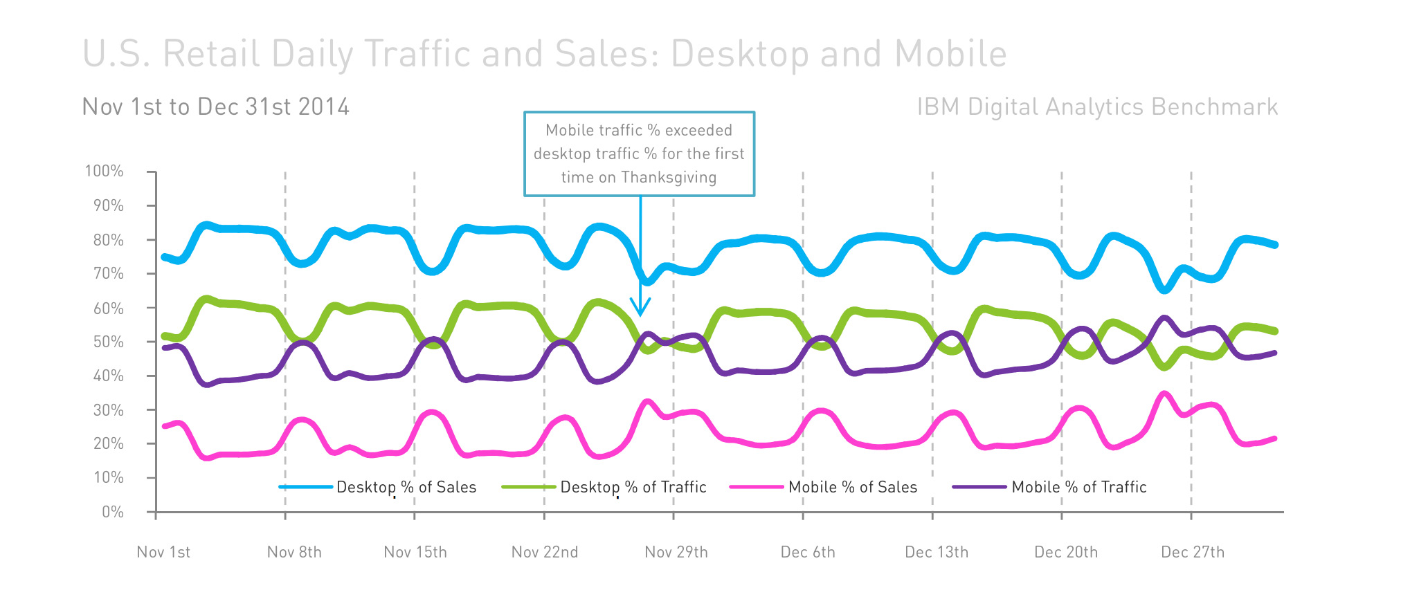 Source: IBM Experience US Retail Online Holiday Shopping Recap Report 2014