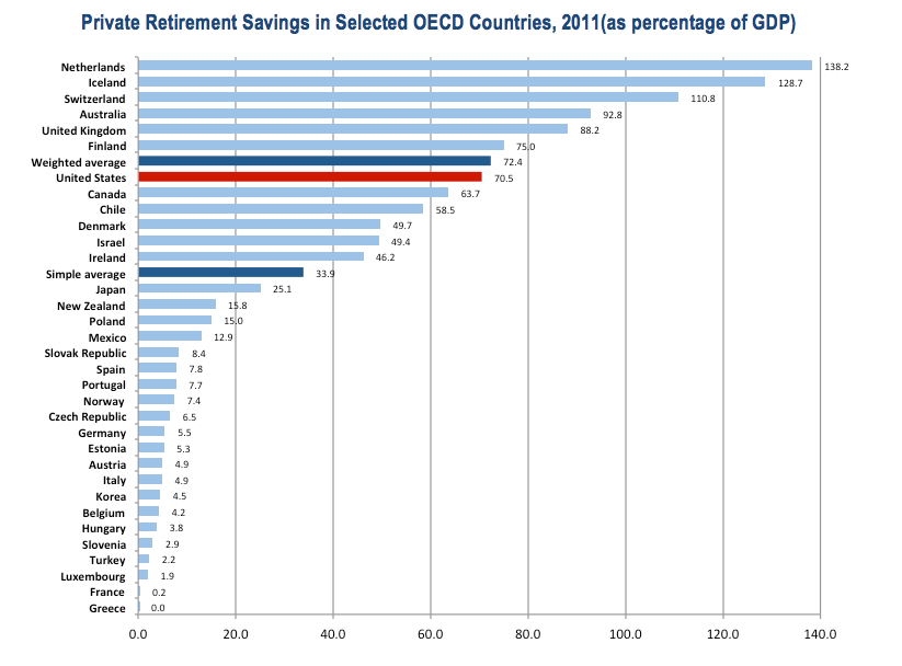 Private Retirement Savings OECD 2011.png