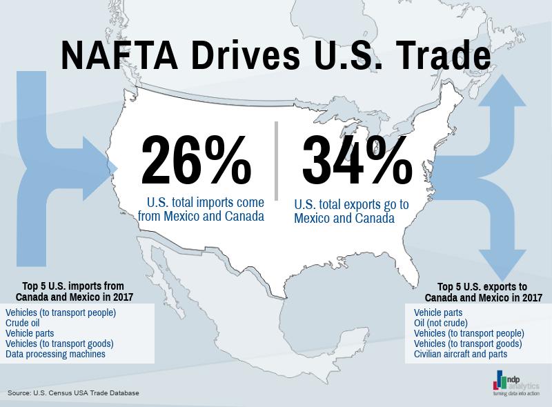 NAFTA Drives U.S. Trade.png
