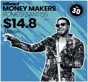 """JUNTO A JENNIFER LOPEZ SON LOS ÚNICOS ARTISTAS LATINOS EN SER INCLUIDOS EN LA PRESTIGIOSA LISTA    La revista Billboard publicó la lista de los músicos mejores pagados del 2018 titulada:  BILLBOARD'S MONEY MAKERS: THE HIGHEST PAID MUSICIANS OF 2018.   https://www.billboard.com/photos/8520668/2018-highest-paid-musicians-money-makers   El Rey de la Bachata se convierte en el único artista latino masculino en ser incluido en esta lista. El cantautor comparte la lista con exitosos músicos como: Beyonce, Jay Z, Drake, Ed Sheeran, Justin Timberlake, Elton John, Bruno Mars, Pink , U2 entre otros incluyendo a JLO siendo los únicos dos músicos latinos en esta lista.  La popularidad en el """"streaming"""" entre los fanáticos de la música latina ayudo a generar 1, 200 millones de """"streams"""" para Santos y los 12.6 millones por los ingresos de su gira en los Estados Unidos"""" logran colocarlo en la posición #30.  Romeo a través de sus redes sociales expresó: """"  No se trata del dinero, sino de llevar mi género alrededor del mundo en distintos escenarios. Que después de dos décadas sea el único hombre latino en esta lista junto a JLO me llena de mucha satisfacción. Que viva la Bachata. Lo que viene será más fuerte"""".    El éxito de su Golden Tour el pasado año posicionó a Romeo Santos como una de las actuaciones de mayor demanda, Según el ranking de Top 200 Tours de Pollstar 2018, Santos es el artista latino #1 en los Estados Unidos tanto en ventas de conciertos como en boletos por su Golden Tour.  Su más reciente producción """"Utopía"""" debutó #1 en la listas Top Latin Albums y Tropical transformándose en el quinto álbum consecutivo en ocupar la lista Top Latin Albums de Billboard.   """"The King"""" se alista para una presentación histórica el próximo 21 de Septiembre cuando por primera vez se presentará en el MetLife Stadium, primer artista latino junto a más de 80 mil personas."""