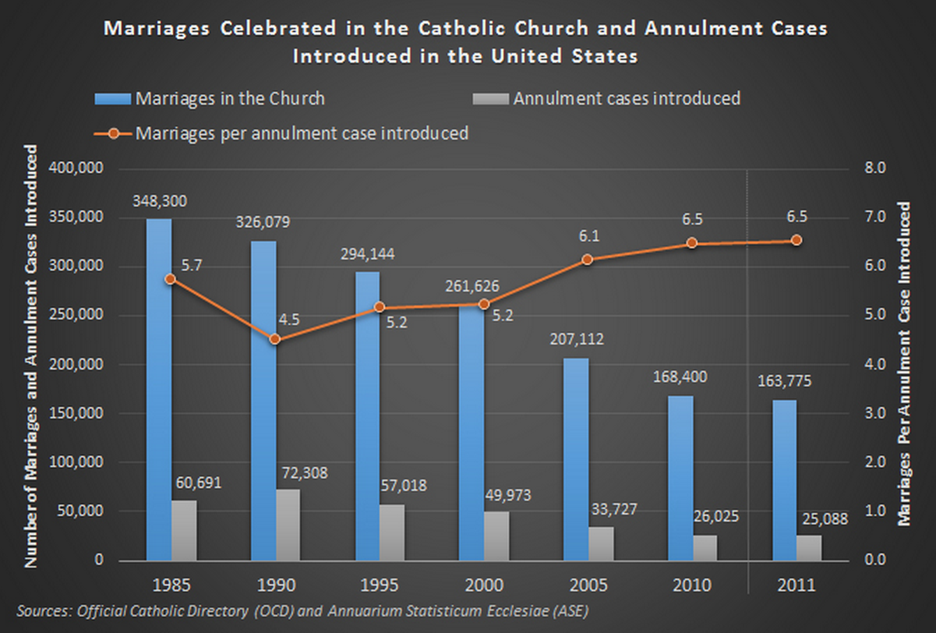 Source: Center for Applied Research in the Apostolate  blog