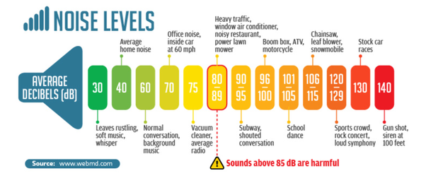 Noise Level Reference Chart.jpg