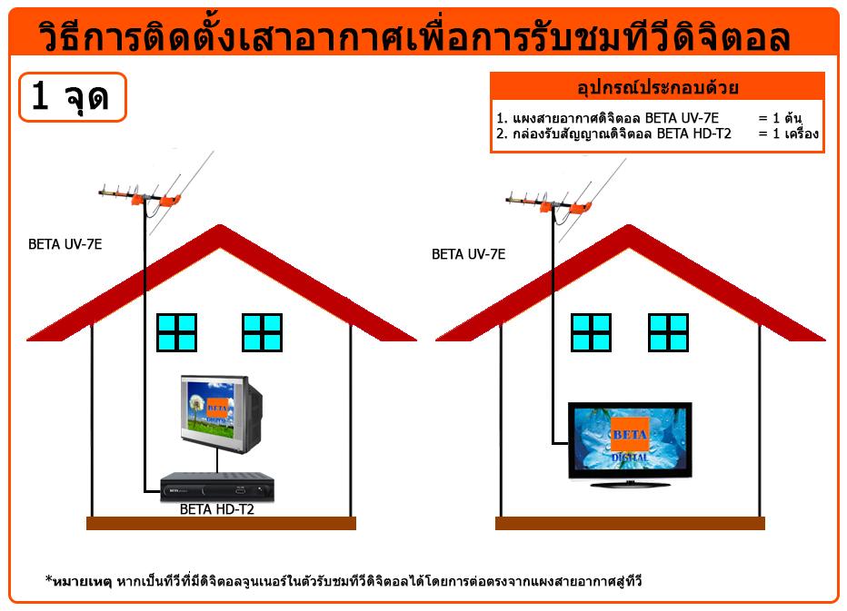 BETADiagram1pointthai.jpg