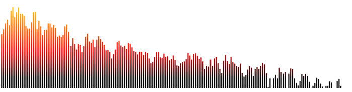 Frequency spectrum built using the Web Audio API