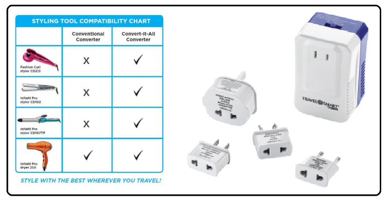 A Complete Adapter/ Converter Kit