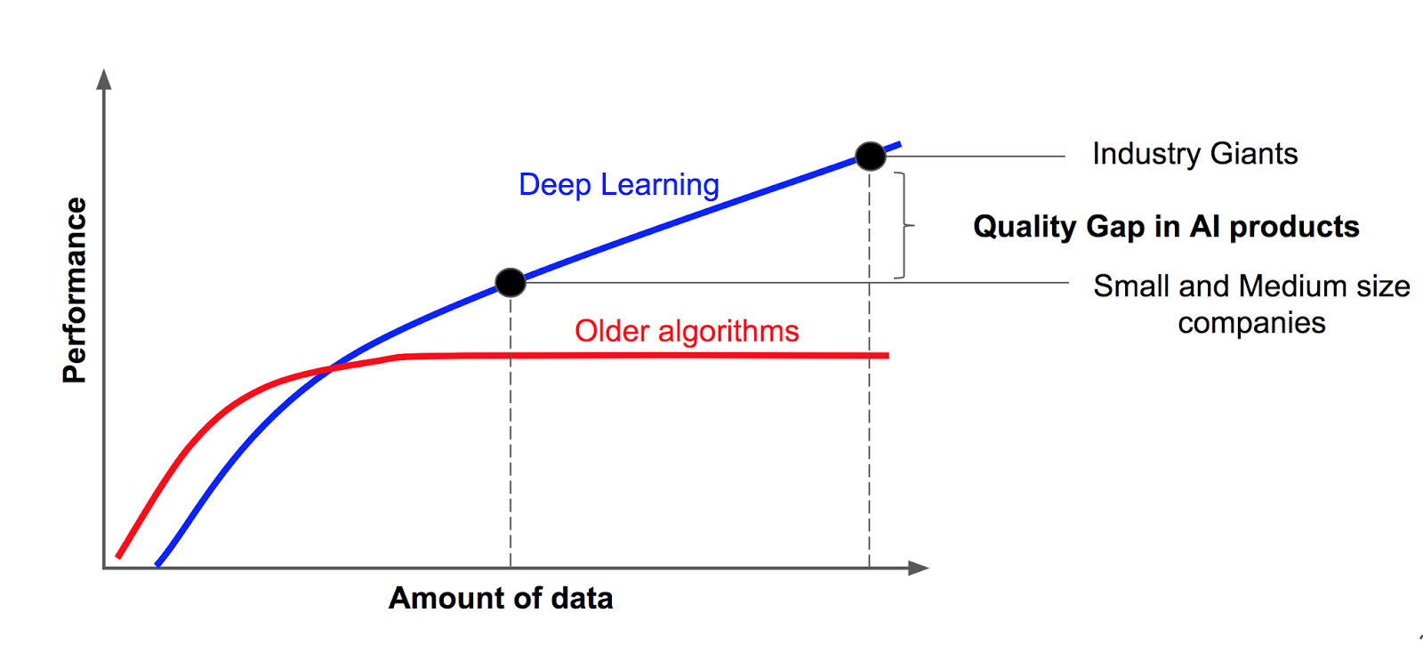 Big Challenge in Deep Learning: Training Data — agile actors