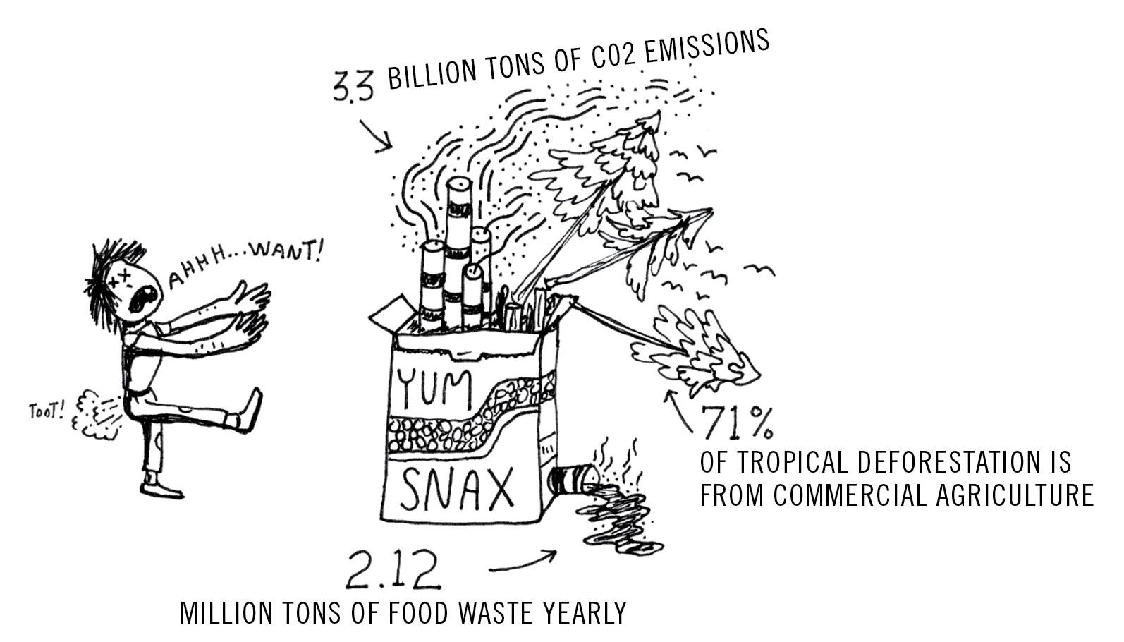 (Food Waste Fact Source: Food and Agriculture Organization of the United Nations,    Food Wastage Footprint on Natural Resources summary.    Palm Oil Fact Source, Rain Forest Action Network, ran.org)