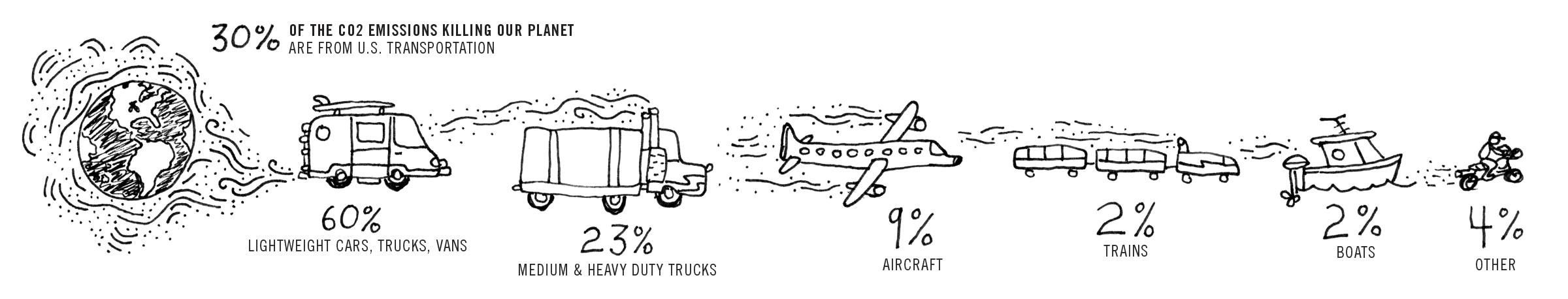 (Info Source: EPA,  Fast Facts: U.S. Transportation Sector GHG Emissions .  5 pp, 407 K, EPA-420-F-18-013, July 2018 )