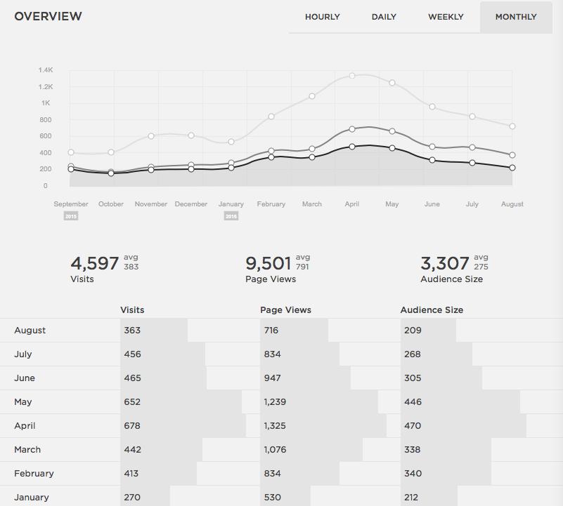 Analytics from GWVeterans.com
