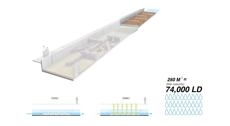 Proposed: Terracotta Biofiltration Zone