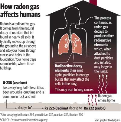 radon_gas_lung_cancer_colorado_springs.jpg