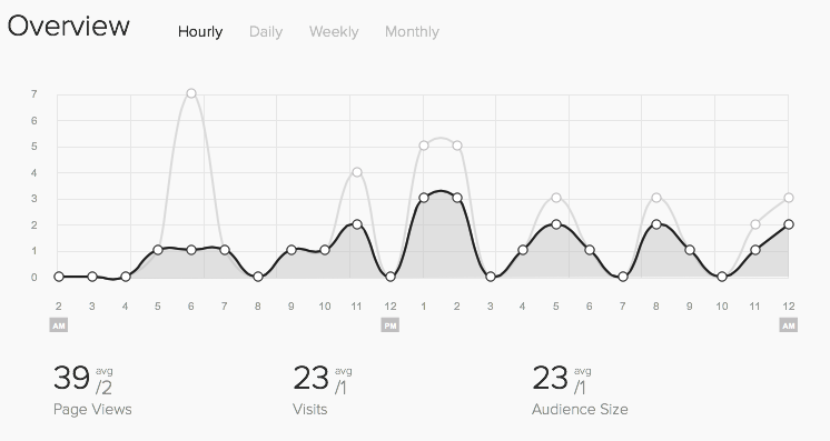 Hourly Stats