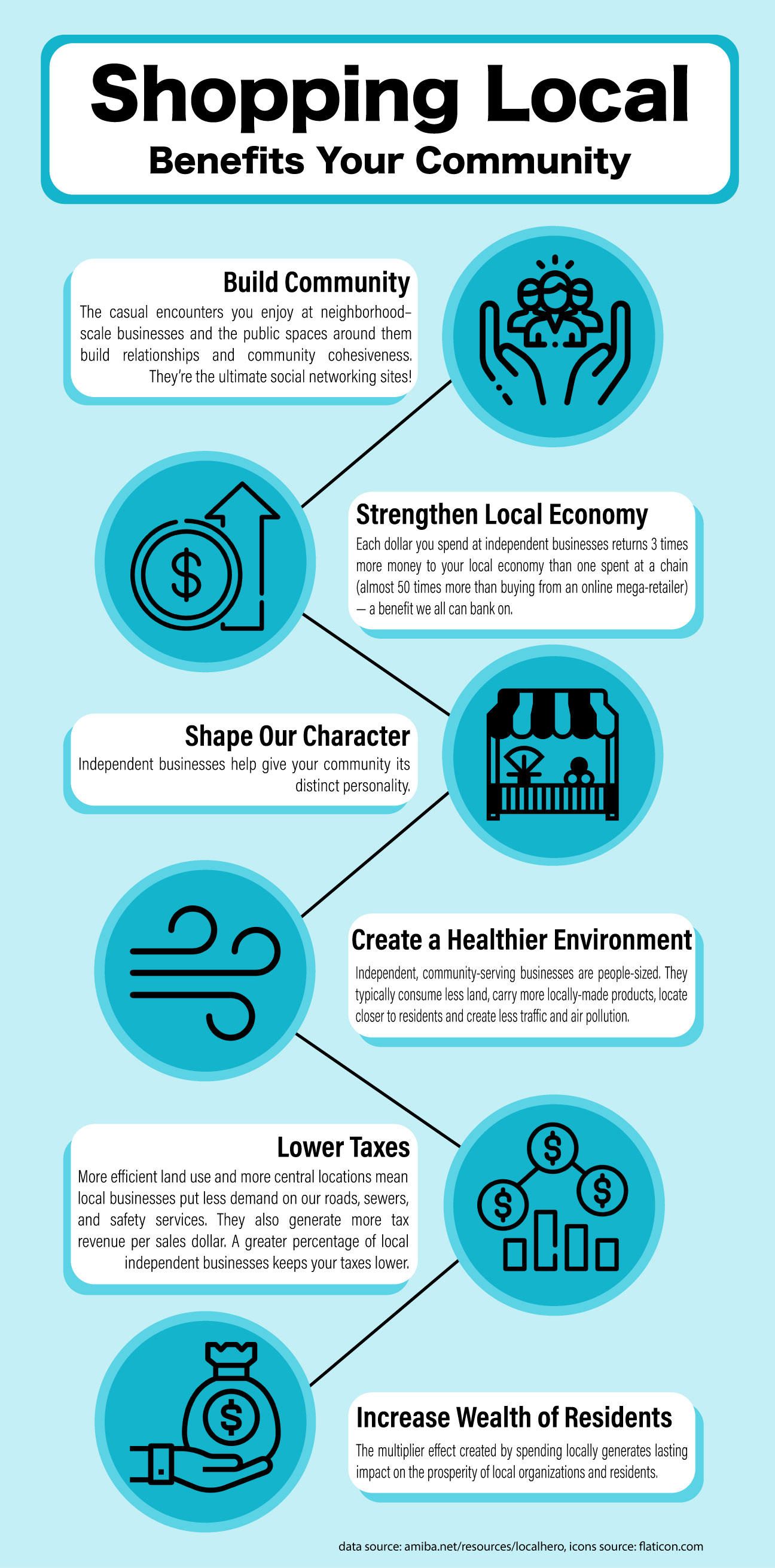 Shopping Local Infographic