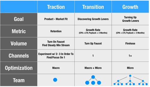 traction vs growth.png