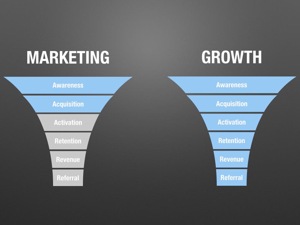 Growth vs Marketing Images.001.jpg