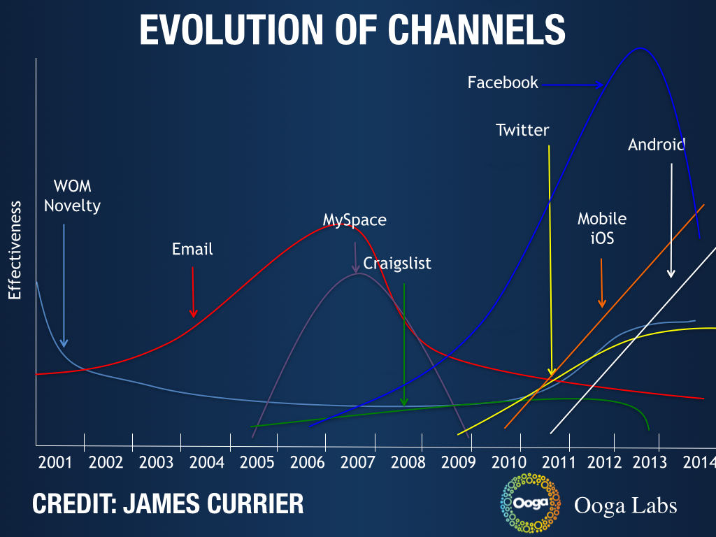 growth-channels-james-currier
