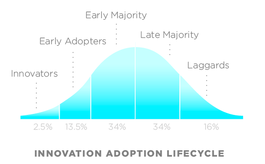 user-adoption-cycle.png