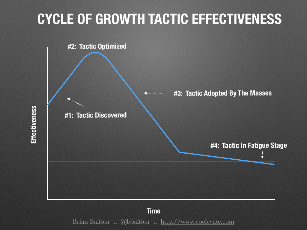 cycle-of-growth-tactics.png