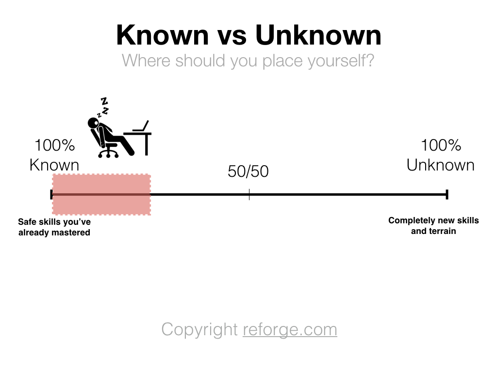 learning-marketing-known-unkonwn-2.jpg