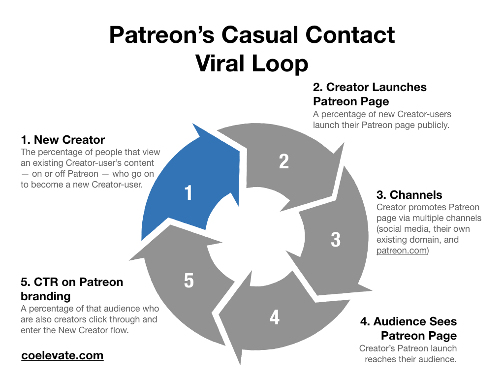 Inside the 6 Hypotheses that Doubled Patreon's Activation Success