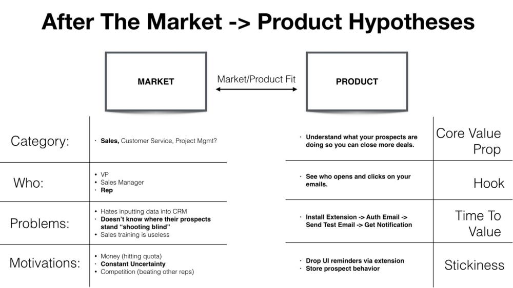Building a Growth Framework Towards a $100 Million Product