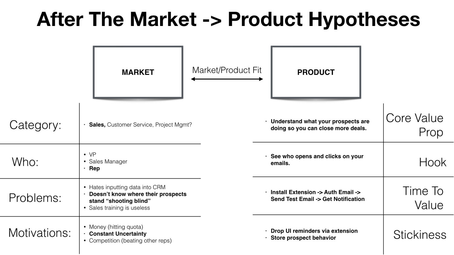 After the market product hypotheses (2).png
