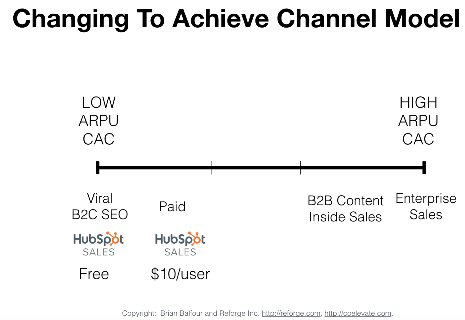 (6) Changing to Achieve Channel Model .png