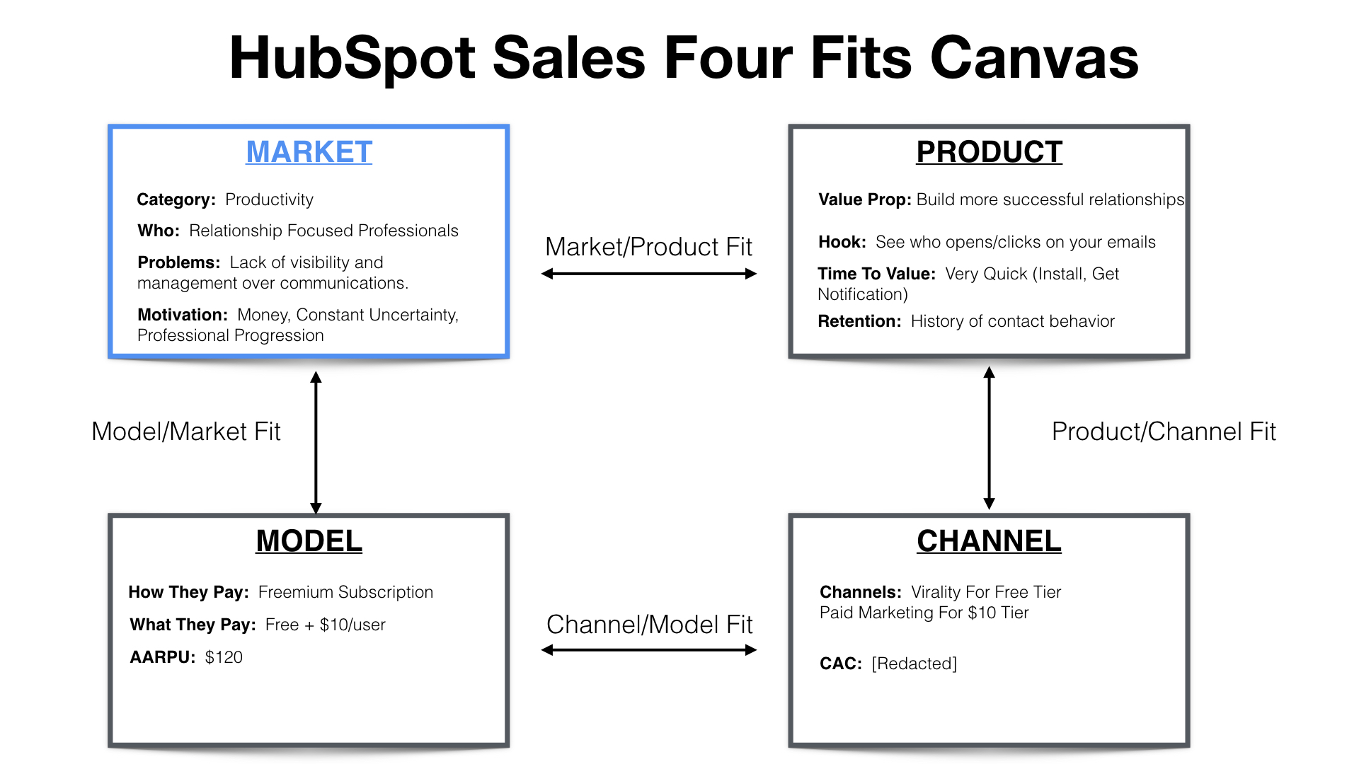 (7) Hubspot sales 4fits canvas.jpeg