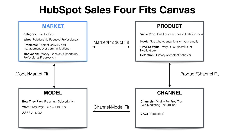 (7) Hubspot sales 4fits canvas.jpeg