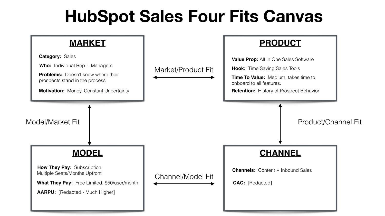 (12) Last model market fit canvas.jpeg