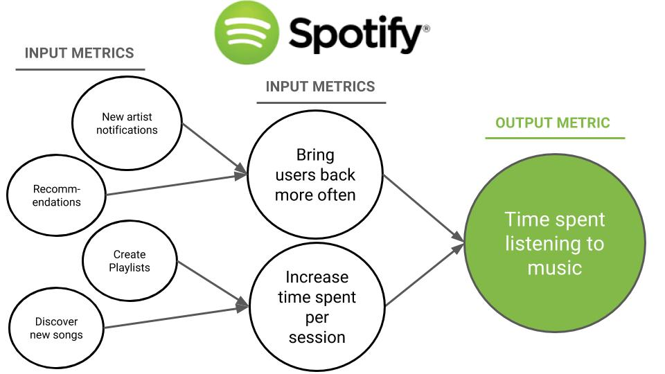 Spotify North Star Metric Example