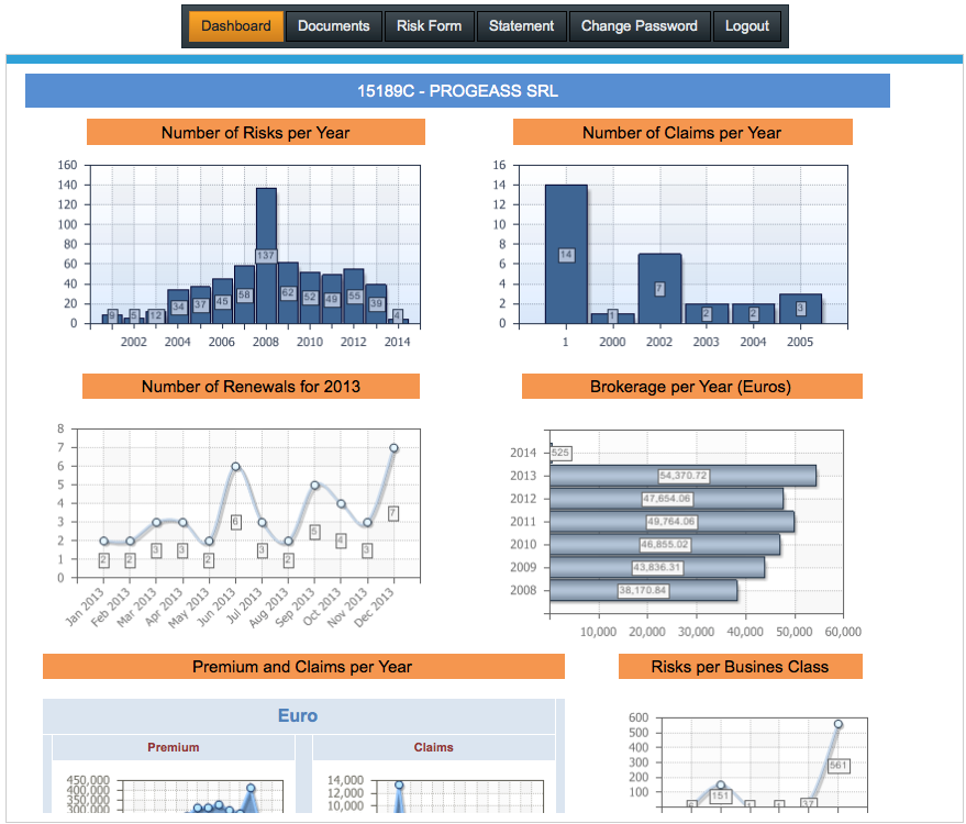 The dashboard allows you to view live information that is automatically synchronized with RiskWeb data. You may customize your report to be displayed in the Report designer.