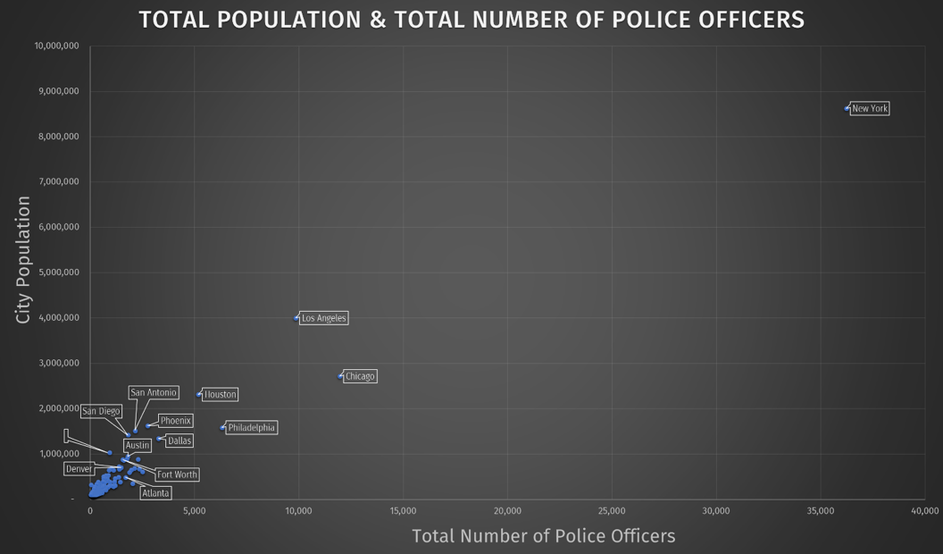 Total population & total number of police officers