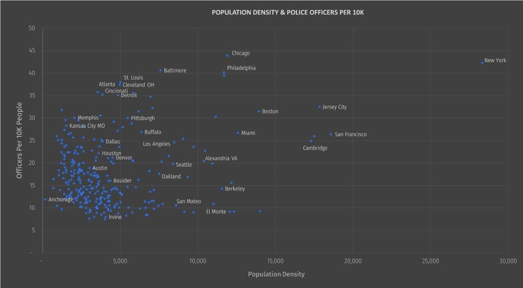 Population density & police officers per 10K (scatter plot)