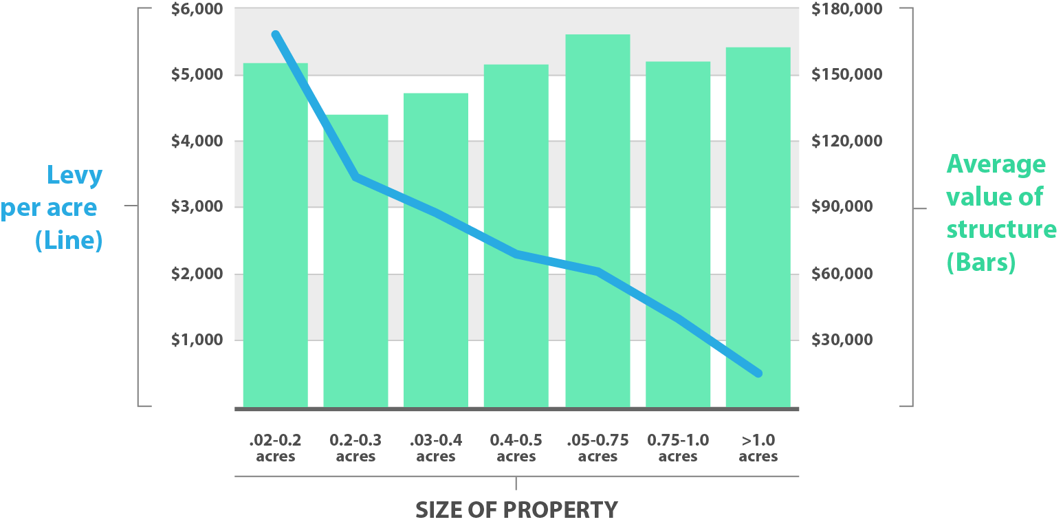 Figure 1 shows that as the lot sizes for residential properties in Bastrop increase the overall taxable value shows a slight increase, but the Levy per Acre drops significantly.