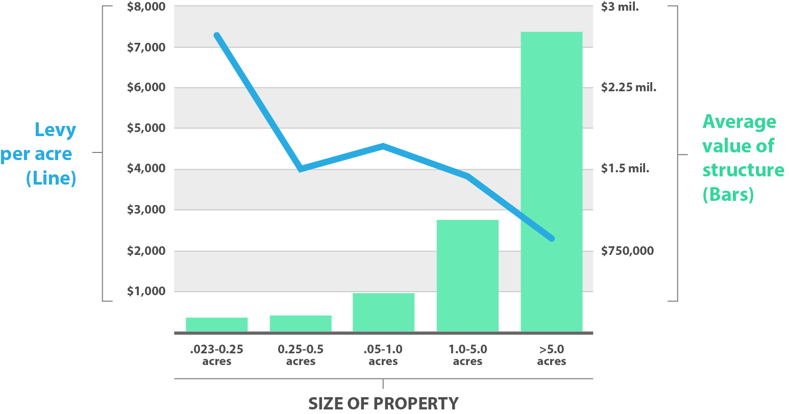 Figure 2 shows that as the lot sizes for commercial properties increase in Bastrop the overall taxable value dramatically increases, but the Levy per Acre drops dramatically.