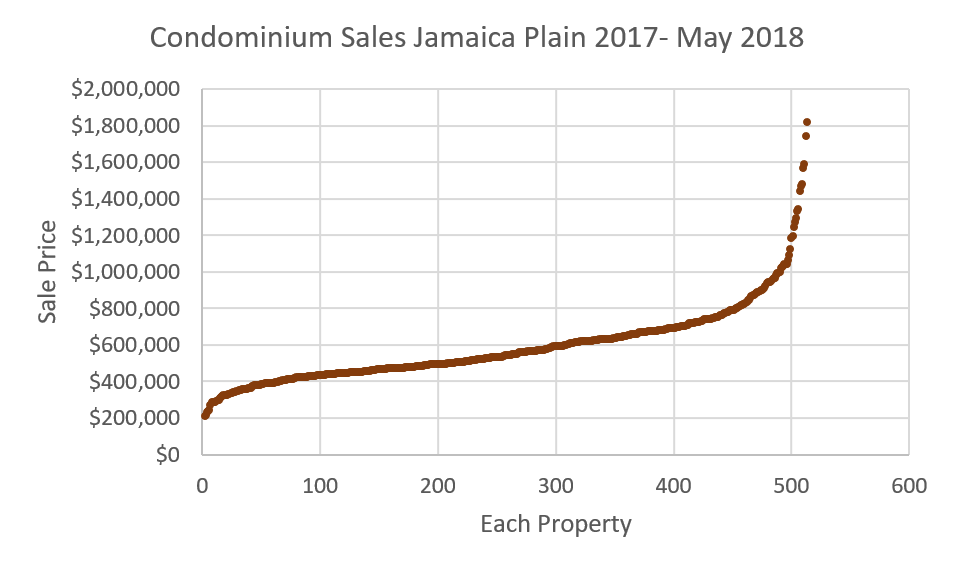 This chart can provide some information about the Jamaica Plain real estate market. There were slightly over 500 units sold in 17 months. Prices ranged from about $200k-$1.8M. The median price was $550k. But this information is neither sufficient, nor perhaps all that helpful to make a decision in buying or selling a condominium in Jamaica Plain.  How would a buyer look at this data? Well, the median (perhaps typical?) unit in JP sells for $600k. Does that mean I can't afford to live in JP if I want to spend about $450k? Not necessarily, but only about 25% of units sell for less than $450k.