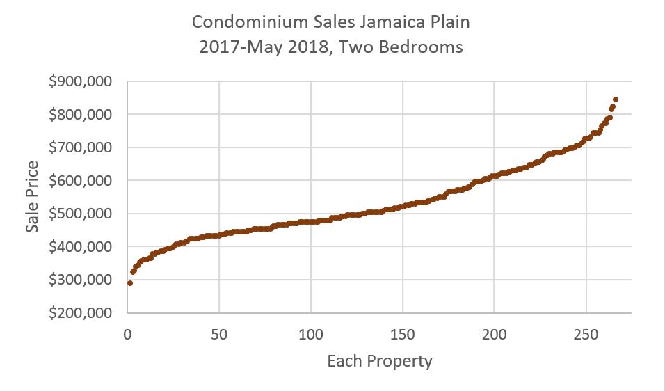 Two Bedroom Condominium Sales in Jamaica Plain