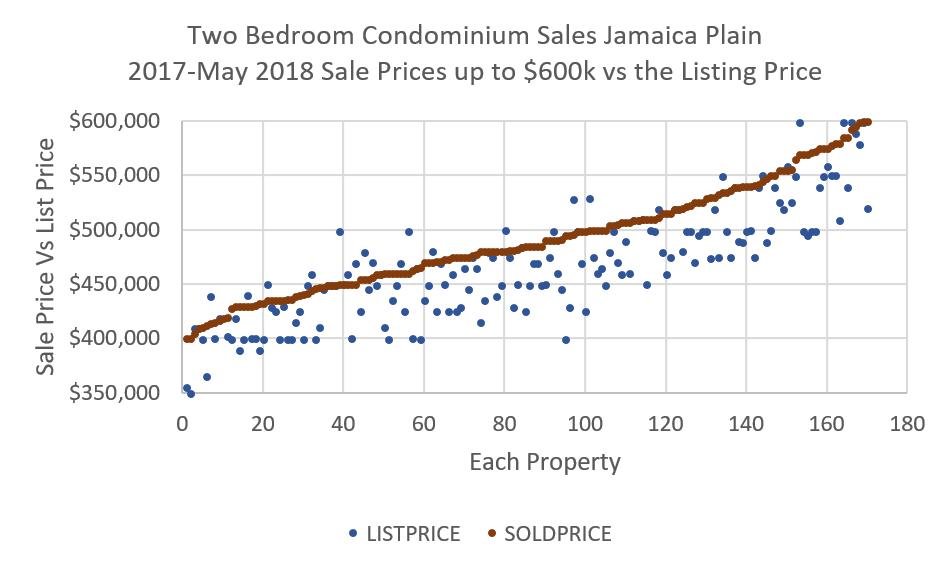 list price vs sale price.png