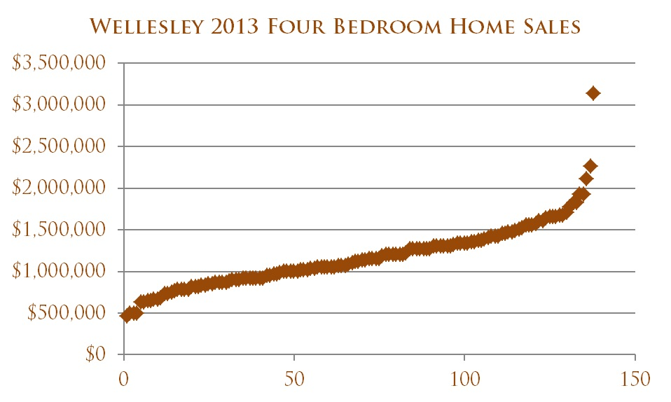 Figure 2 The four bedroom home market in Wellesley in 2013 has a price transition at just about $1.5-1.6M.  This transition often represents the point at which the renovated homes transition to new construction homes and the truly most exquisite homes in the marketplace.