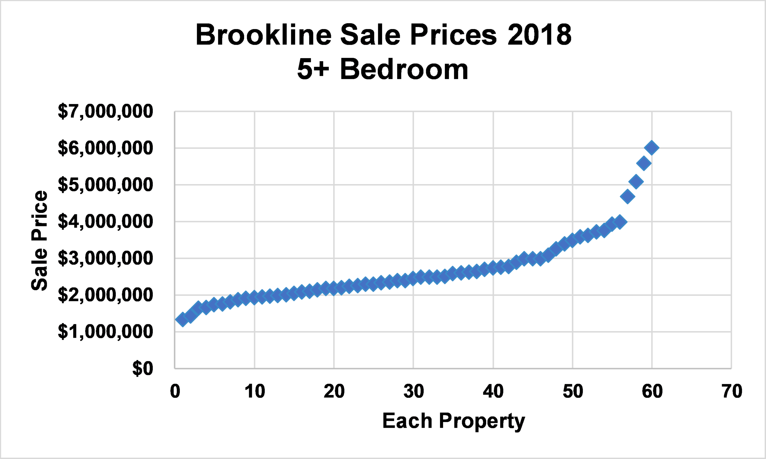 "22 Toxteth Street in Brookline, MA sold at just about the median ""large home"" price of $2.485m in 2018."