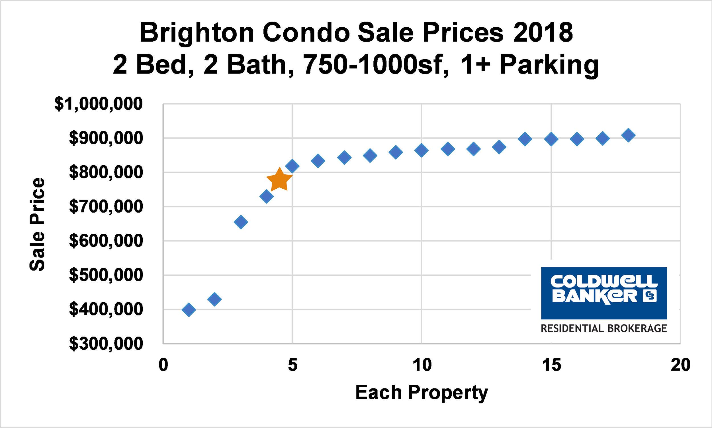 99 Tremont Street #309, Brighton, MA 02135