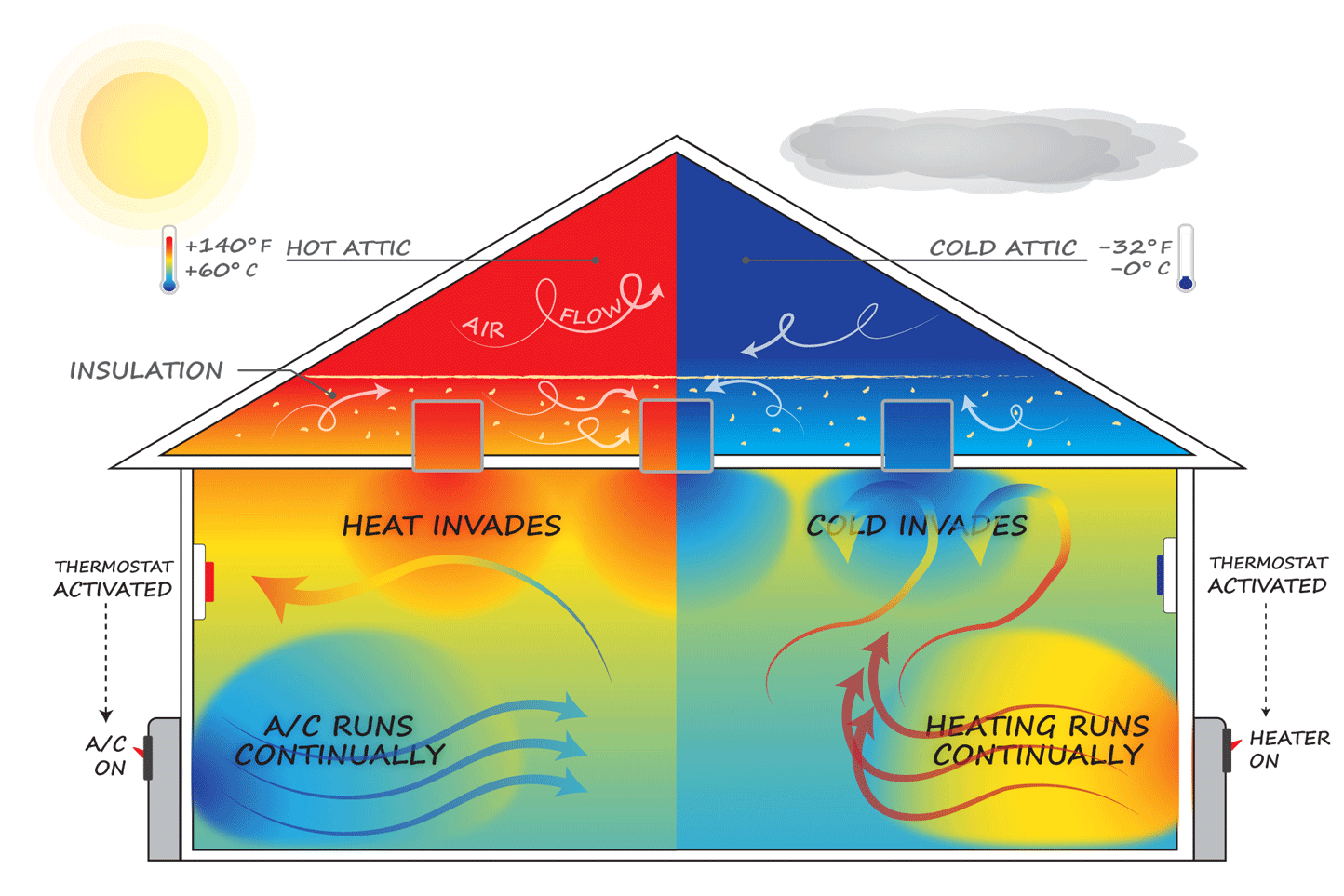 Insulation Contact airtight Can-Lights do not help the core problem of radiant energy transfer, and IC Can-Lights cause unintended problems unless treated with CanCoverIt.