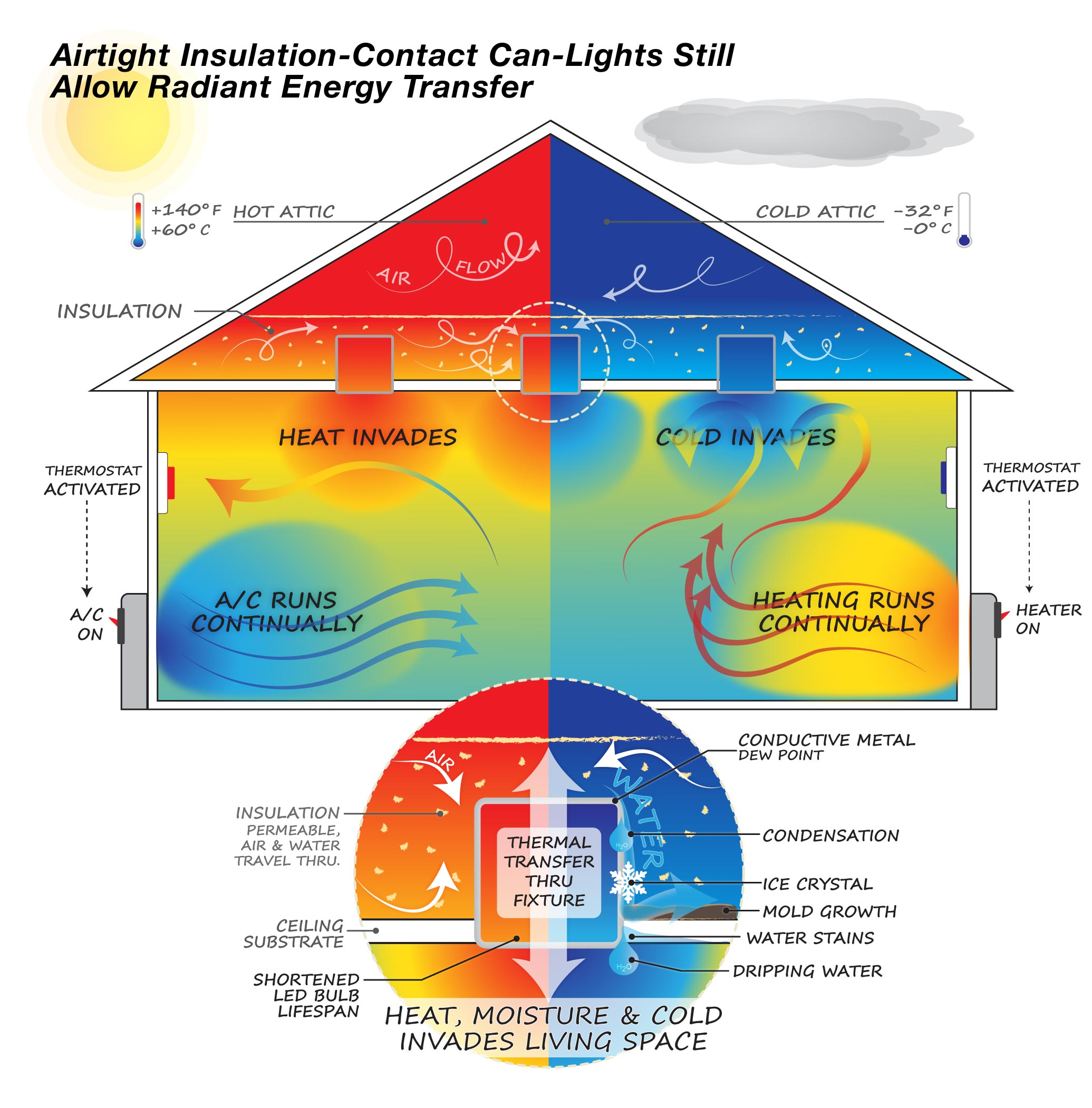 Airtight IC Can-Lights still allow radiant energy transfer through your ceiling!