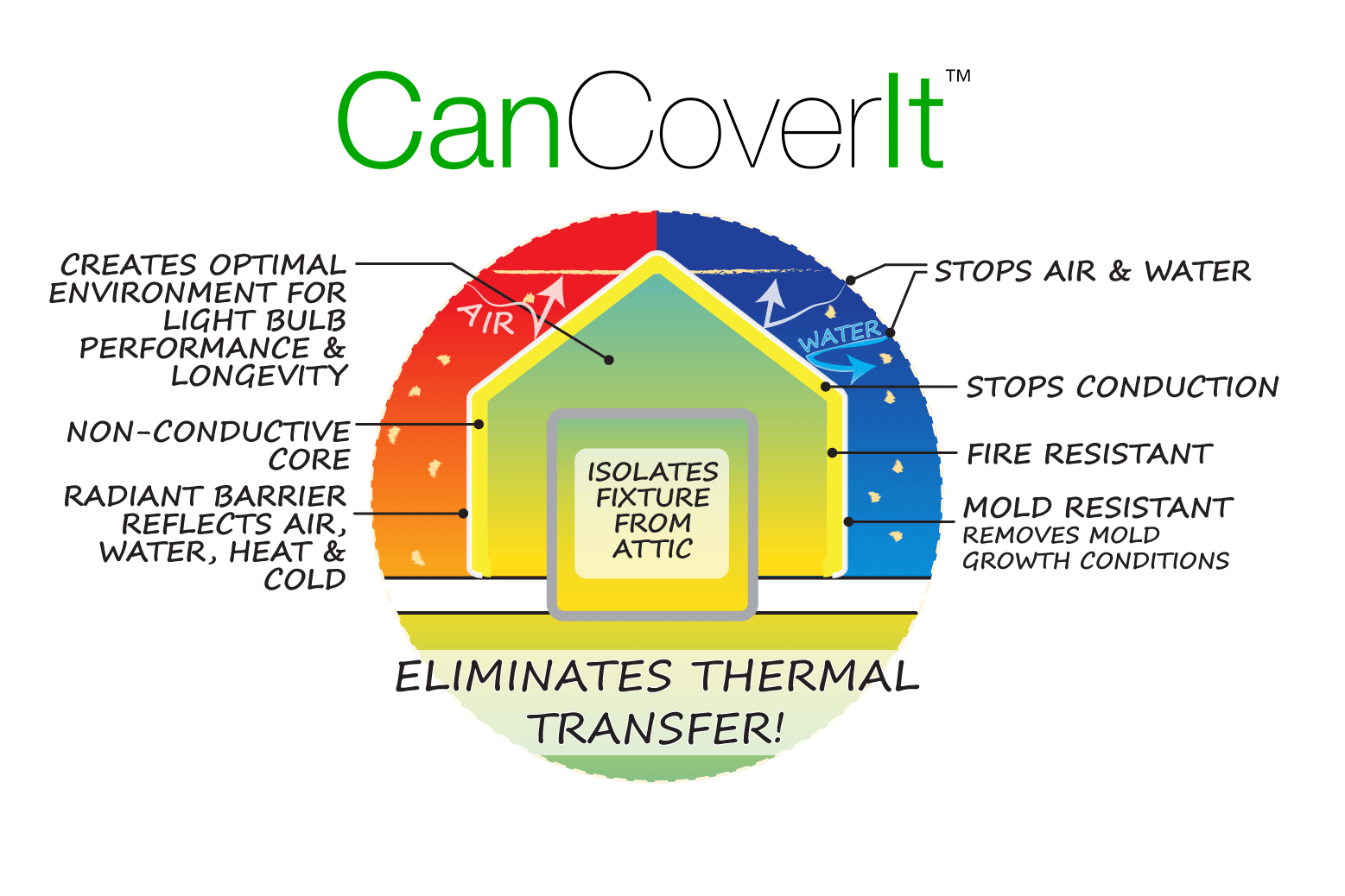 CanCoverIt protects all metal ceiling fixtures and eliminates thermal transfer!